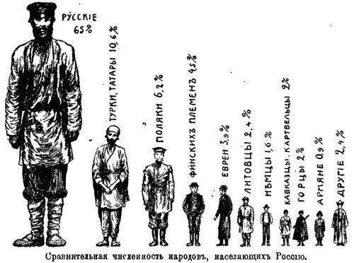 rubakin-population-people-1912